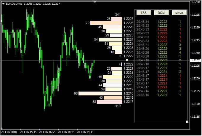 Overview Of Premium Indicators For Metatrader 4 Metatrader 5