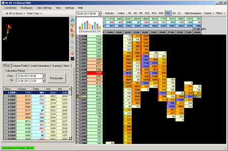 Clusterdelta online скачать дейтрейдинг на рынке форекс